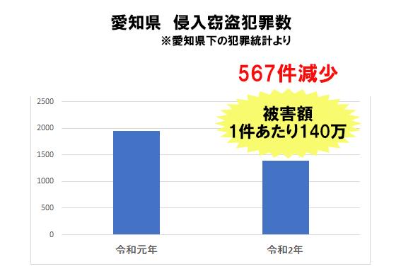 愛知県の侵入窃盗発生状況