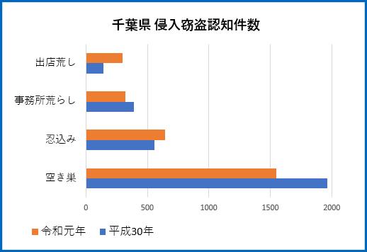 千葉県の侵入窃盗件数 令和元年・平成30年比較