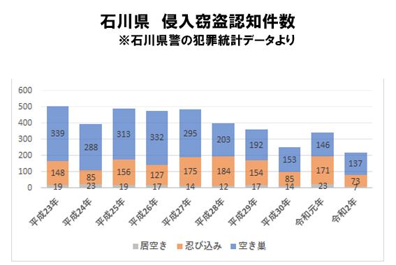 石川県の侵入窃盗発生状況