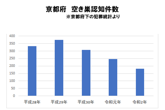 京都府の空き巣認知件数推移