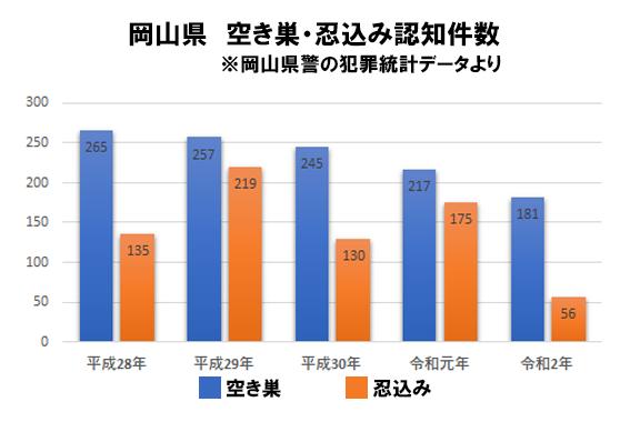 岡山県の侵入窃盗発生状況