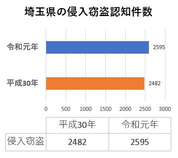 埼玉県の犯罪情勢