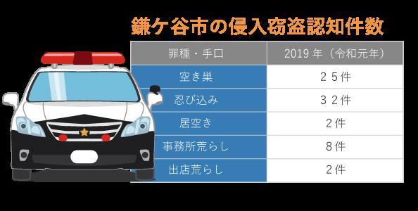 鎌ケ谷市の侵入窃盗件数