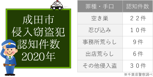 成田市の侵入窃盗件数