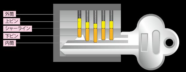 シリンダーの構造