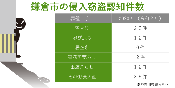 鎌倉市の侵入窃盗件数