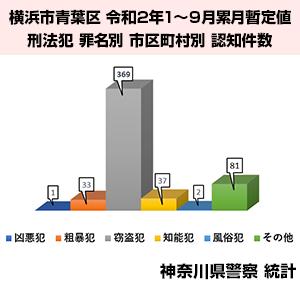横浜市青葉区の犯罪統計