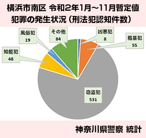 横浜市南区の刑法犯認知件数