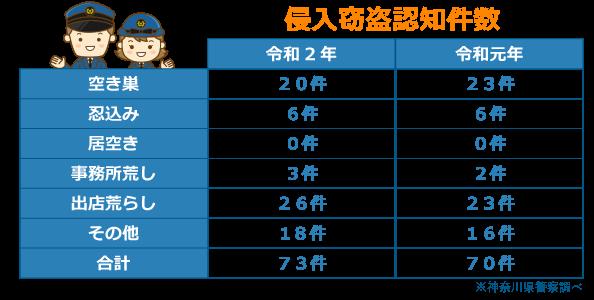横浜市中区の侵入窃盗件数