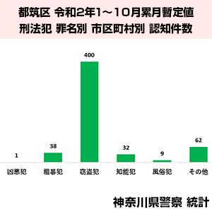 横浜市都筑区の犯罪統計