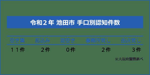 池田市の手口別認知件数