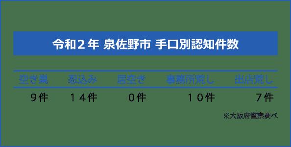 泉佐野市の手口別認知件数
