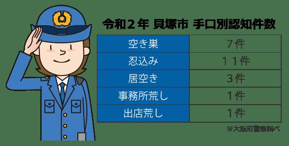 貝塚市の手口別認知件数