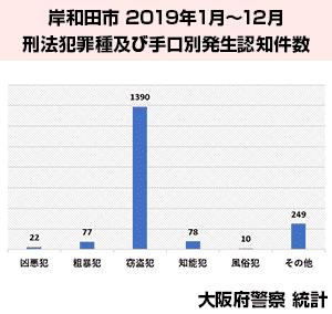 岸和田市の犯罪統計