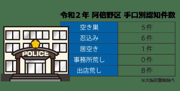 大阪市阿倍野区の手口別認知件数