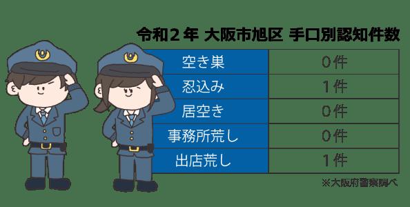 大阪市旭区の手口別認知件数