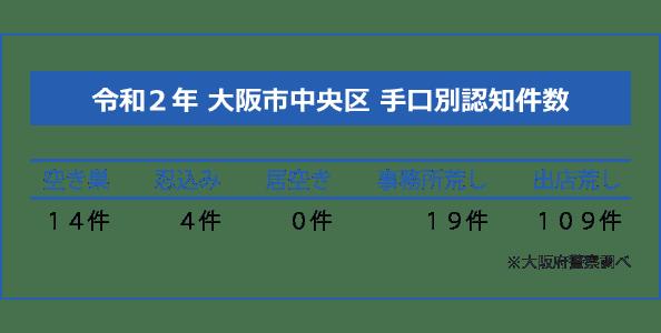 大阪市中央区の手口別認知件数