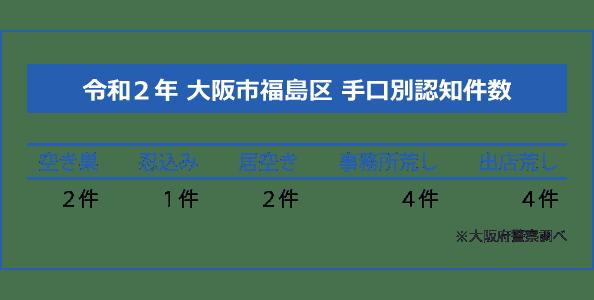 大阪市福島区の手口別認知件数
