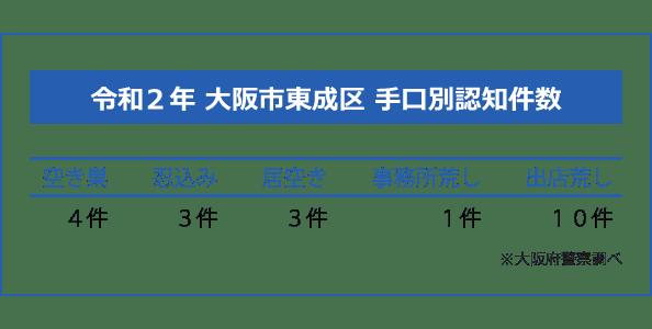 大阪市東成区の手口別認知件数