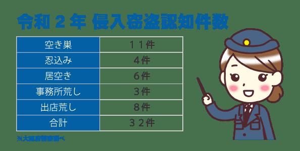 大阪市東住吉区の犯罪発生件数