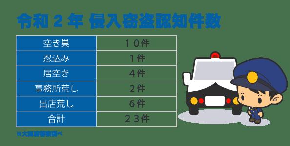 大阪市生野区の犯罪発生件数