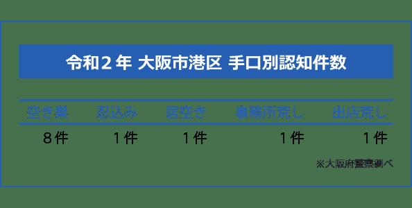 大阪市港区の手口別認知件数