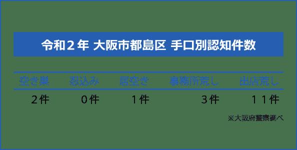 大阪市都島区の手口別認知件数