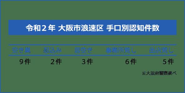 大阪市浪速区の手口別認知件数