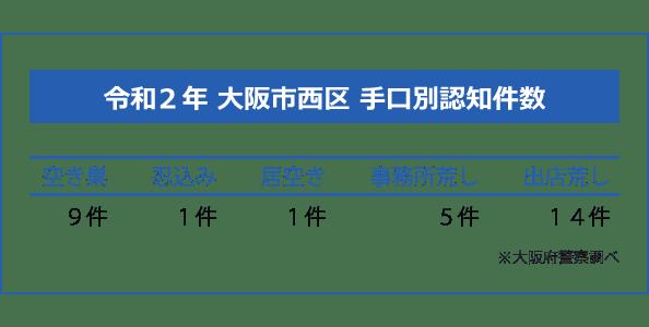 大阪市西区の手口別認知件数