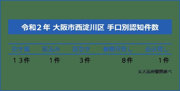 大阪市西淀川区の手口別認知件数