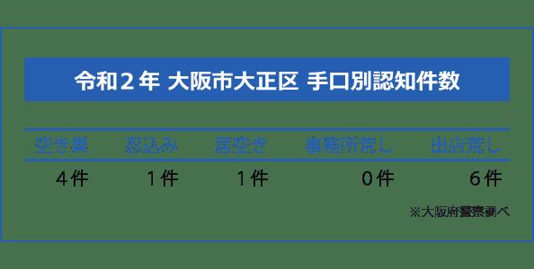 大阪市大正区の手口別認知件数