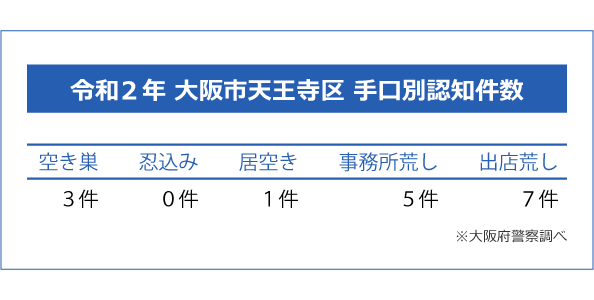 大阪市天王寺区の手口別認知件数