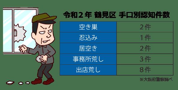 大阪市鶴見区の犯罪発生件数