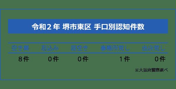 堺市東区の手口別認知件数