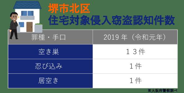 堺市北区の犯罪発生件数