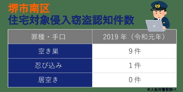 堺市南区の犯罪発生件数