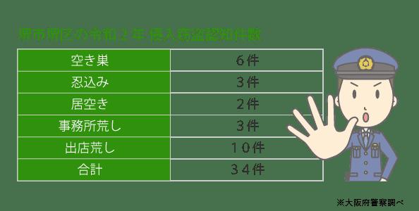 堺区の犯罪発生件数