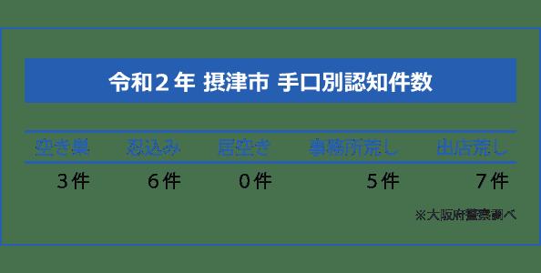 摂津市の手口別認知件数