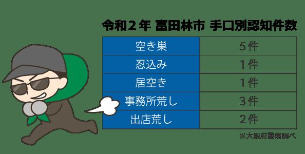 富田林市の犯罪発生件数