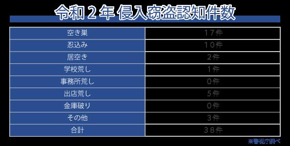 東村山市の犯罪発生件数