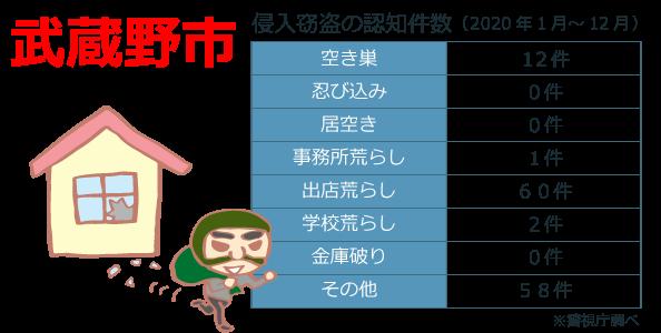 武蔵野市の犯罪発生件数