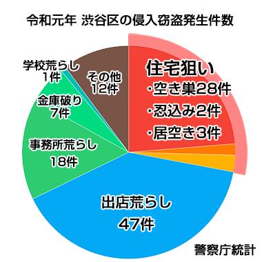 渋谷区侵入窃盗発生件数