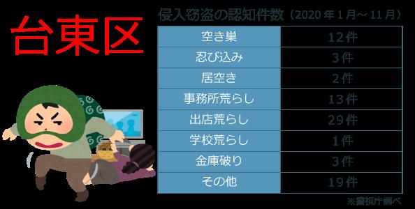 台東区の犯罪発生件数