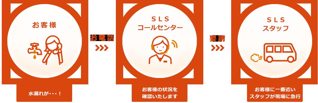 SLSのコールセンター事業